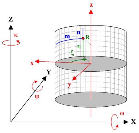 Geometrisches Modell der Panoramakamera
