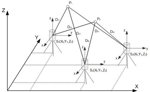 Terrestrisches Laserscanning Prinzipskizze