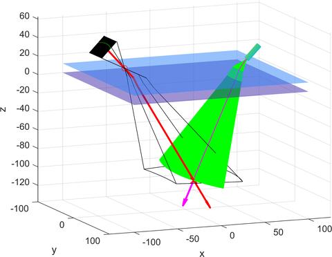 Schematische 3D Darstellung Unterwassertriangulation. Ein Laser strahlt eine gebogene grüne Fläche aus. Eine Kamera ist darauf ausgerichtet. Ein Verktor, der von der Kamera ausgeht schneidet einen Vektor innerhalb der grünen Oberfläche.