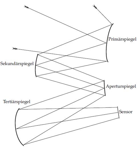 Abb.4: Strahlenverlauf beim Schiefspiegler