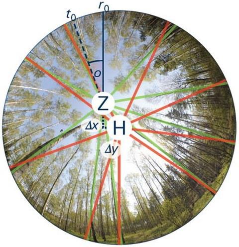 Einfluss der Zenitverschiebung auf die ermittelte Geometrie