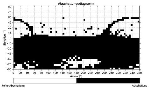 Abb. 2: Ausgangsabschattungsdiagramm mit Rasterweite= 5°