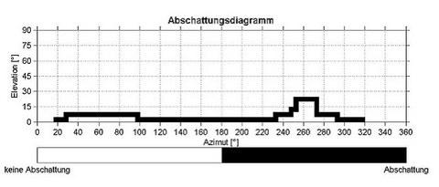 Abb. 4: Horizontlinie nach Kantendetektion (nach Eliminierung von Rasterelementen durch ein Opening)