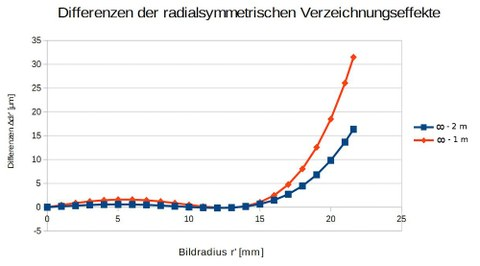 Abb. 5: Abb. 5: Differenzen der radialsymmetrischen Verzeichnung zwischen unendlich Metern und 2 Metern, bzw. unendlich Metern und 1 Meter