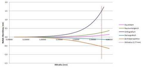 Abb. 3: Verzeichnungskurve aller getesteten Modelle. Am Bildrand (gepunktete Linine) sind die  unterschiedlich starken Abweichungen der einzelnen Abbildungsmodelle deutlich erkennbar.