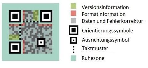 Abb. 2: Die Elemente des QR-Codes