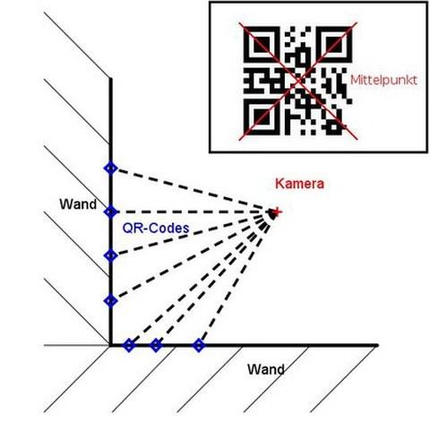 Abb. 3: Versuchsaufbau des Rückwärtsschnittes mit mehreren Codes
