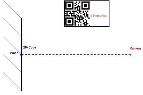 Abb. 4: Versuchsaufbau des Rückwärtsschnittes aus einem QR-Code