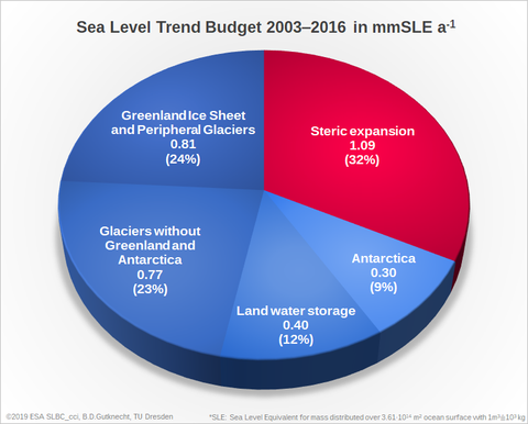 Contribution to Sea Level Trend Budget