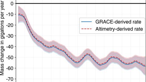 Rate Pine-Island-Gletscher
