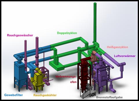 Wirbelschichtversuchsanlage VERENA - Anlagenkomponenten