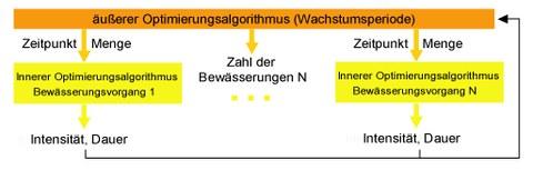Schema Optimierung der Bewässerung