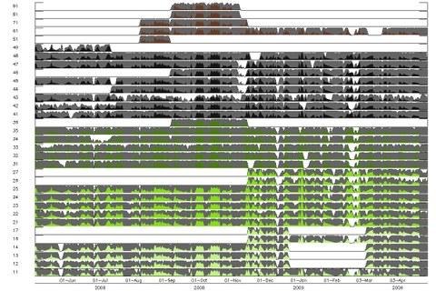 Fig. 3: Data availability
