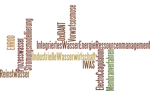 Research Fields presented as a Word-Cloud
