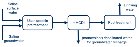 schematic representation of the treatment of saline waters by mMCDI