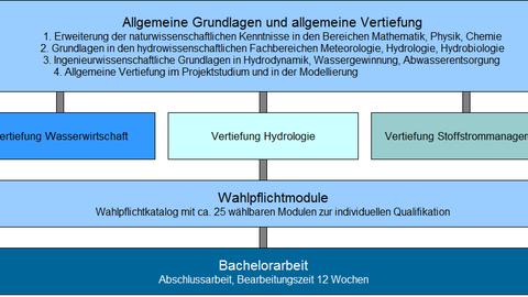 Schema der grundlegenden Struktur des Bachelorstudiengangs Hydrowissenschaften