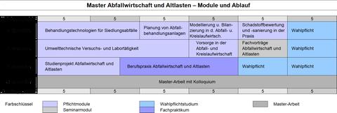 Modulschema des Masterstudiengangs Abfallwirtschaft und Altlasten