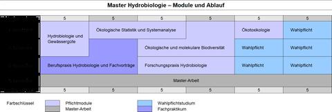Modulschema des Masterstudiengangs Hydrobiologie