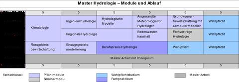 Modulschema des Masterstudiengangs Hydrologie