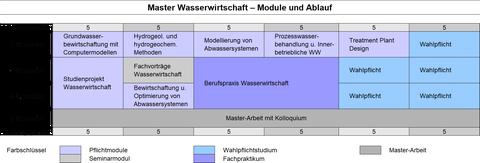 Modulschema des Masterstudiengangs Wasserwirtschaft