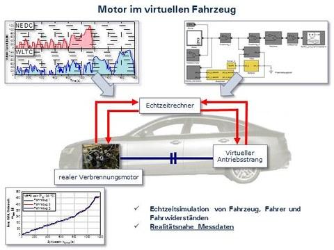Motor im virtuellen Fahrzeug