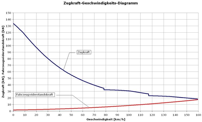 Zugkraft-Diagramm — Professur für Technik spurgeführter Fahrzeuge ...