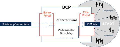 Bahncityportal
