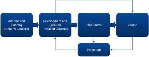 Course development and evaluation