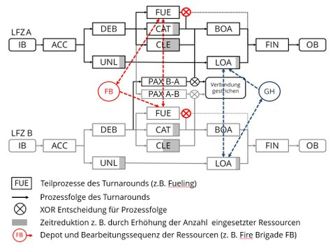 Process Sequence of Parallel Turnaround Operations