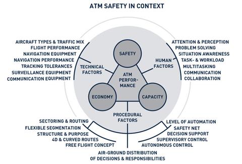 ATM Safety im Kontext