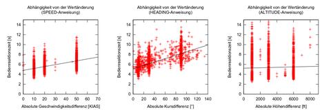 Abbildung: Untersuchung der Bedienreaktionszeiten an der FCU moderner Luftfahrzeuge im Rahmen von Echtzeitsimulationen am A320 Flugsimulator