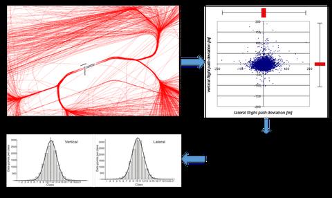 Methodische Vorgehensweise bei der ANP-Ermittlung aus Flugverlaufsdaten (1. Selektion relevanter Flugspuren, 2. Untersuchungsschnittebenen, 3. Festlegung einer Verteilungsfunktion, 4. Funktionsapproximation)