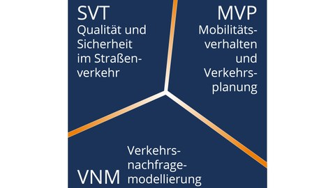 The picture shows the three research fields of IVST.