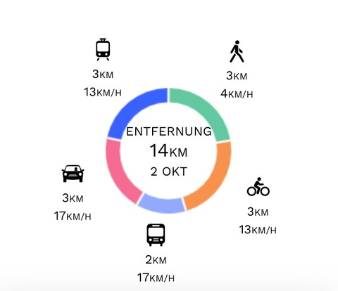 The picture shows the personal modal split by means of transport, distance and time.