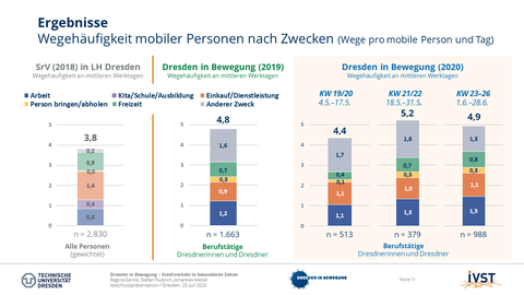 The picture shows the travel frequency of mobile persons by purpose.