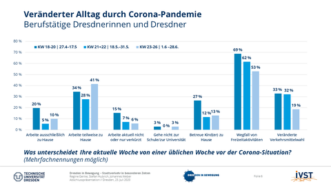 The picture shows the changed everyday life of working people in Dresden during three defined phases of the corona pandemic from the end of April 2020 to the end of June 2020.