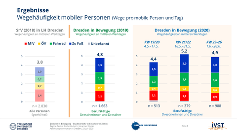 The picture shows the travel frequency of mobile persons during the day.