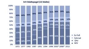 Die Grafik zeigt die Modal-Split-Entwicklung des SrV-Städtepegels von 1972 bis 2013.