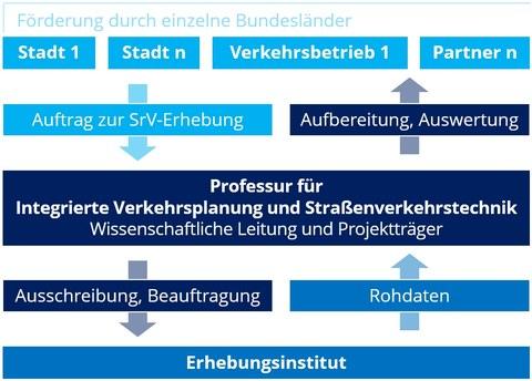 Die Abbildung zeigt die Organisationsstruktur des SrV-Projektes.
