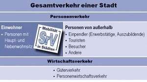 Die Schema zeigt den Gesamtverkehr einer Stadt. Er umfasst den Wirtschafts- und den Personenverkehr. Beim Personenverkehr unterscheidet man Einwohnern und Personen von außerhalb. Das SrV beschäftigt sich mit dem Verkehr der Einwohner.