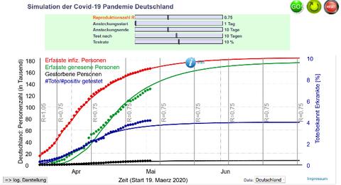 Abbildung 2: Prognose der Entwicklung der Fallzahlen bei unveränderten Parametern