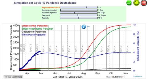 """Prognose der Entwicklung nach Aufhebung aller Isolationsmaßnahmen bis zum Erreichen der """"Herdenimmunität"""" (Annahme: R = 1.4)"""