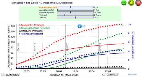 Simulation der bisherigen Entwicklung mit veränderten Testzeitpunkt (Annahme: Test nach 5 statt nach 10 Tagen)