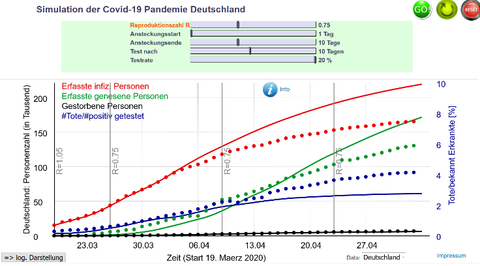 Simulation der bisherigen Entwicklung mit sich allmählich verändernder Testrate von 10 % auf 20 %