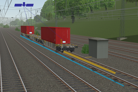 Three freight wagons on track, above satellite for positioning, next to tracks blue line leaky coaxial cable, in the middle of the rail track in front of freight wagons yellow area Linearmotor