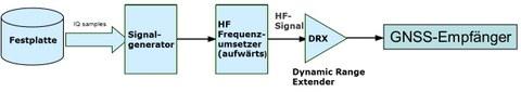 Verarbeitungskette des HF-Playback Prozesses