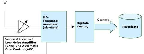 Verarbeitungskette des HF-Record Prozesses