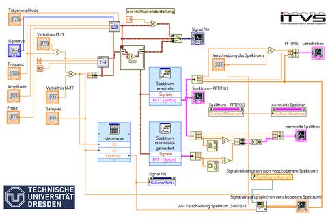 Blockdiagramm eines LabVIEW Programms