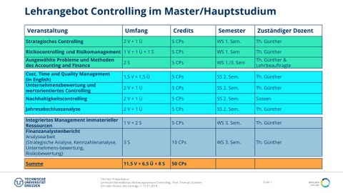 Overview teaching courses controlling master