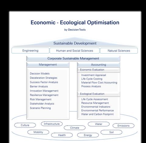 Ökonomisch-Ökologische Optimierung